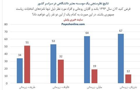 تازهترین نظرسنجی؛ روحانی ۵۳ درصد- قالیباف ۳۲/   ظریف بالاتر از روحانی!
