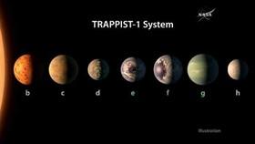 کشف یک منظومۀ تازه مرکب از ۷ سیاره و یک ستارۀ کوتوله